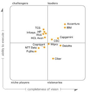 Gartner-Accenture-IBM-Leaders