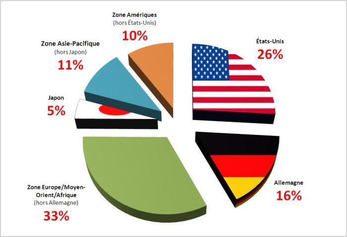 SAP-Regions-zones-chiffres-ventes-client